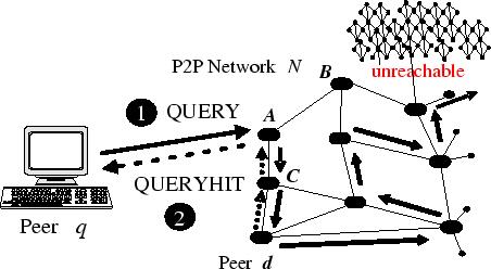 Information Retrieval in Peer-to-Peer Systems