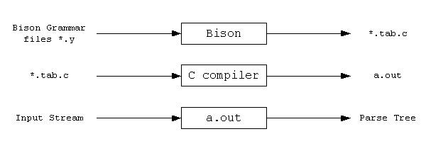 A Bison Parser The Bison parser is a