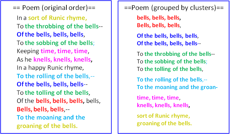 a literary analysis of the poem the bells by edgar allan poe In each stanza, the bells are made of particular metals that reflect the purpose  and symbolism of the bells, but which also have different sounds.