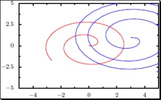 Titus' PyX Tutorial for Gnuplot Users